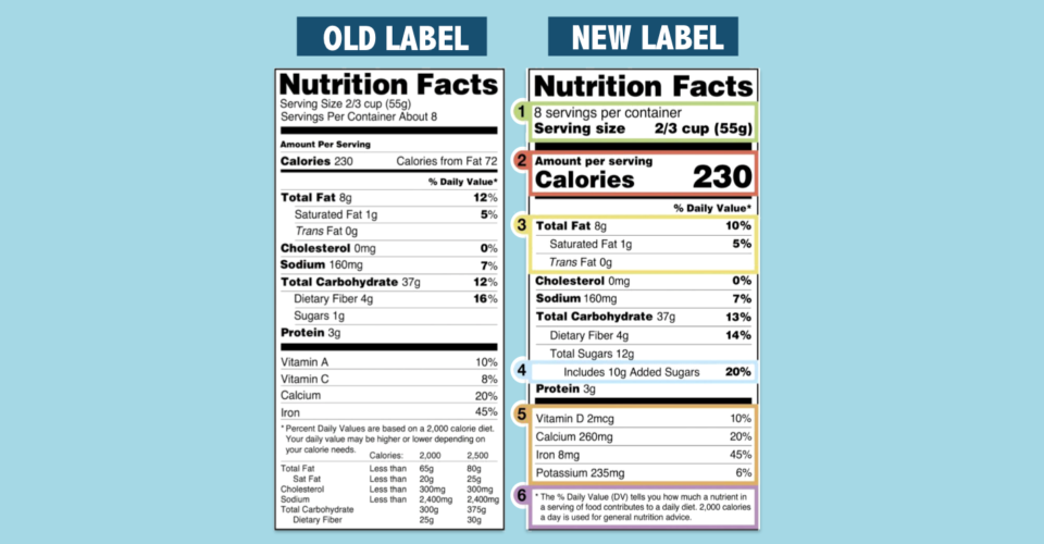 FDA Modifies the U S  Nutrition Facts Label to Reflect the